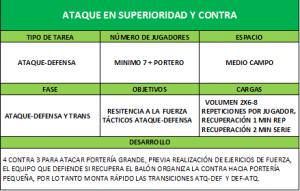 ataque-en-superioridad,Entrenamiento Físico de Fútbol