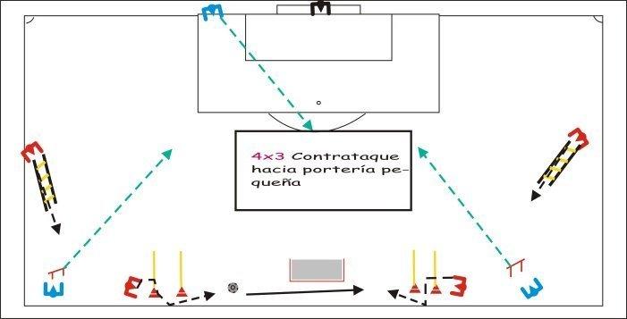 Circuito Fuerza Resistencia : Entrenamiento físico de fútbol todo lo que necesitas