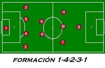 las 5 mejores formaciones de fútbol sistemas de juego