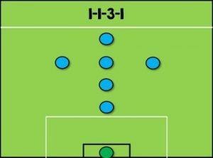 sistema fútbol 7