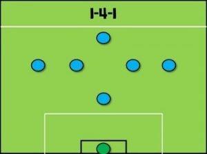 Sistema 1-4-1 fútbol