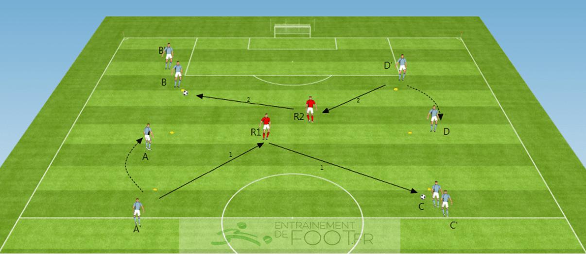 ejercicio de futbolín - combinación - inversión - min